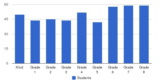 All Saints School Students by Grade