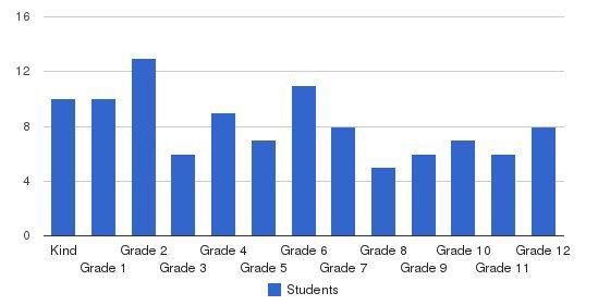 Apostolic Christian Academy Students by Grade