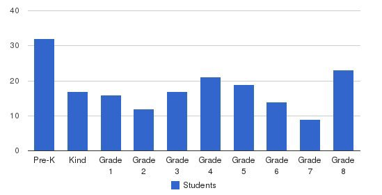 Ashland Christian School Students by Grade