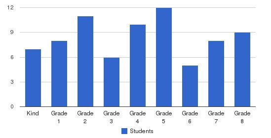 Venice Lutheran School Students by Grade