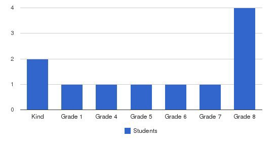 Central Baptist Academy Students by Grade