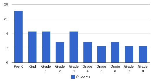 First Lutheran School and Arts Students by Grade