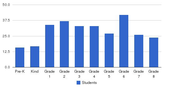 All Saints Academy Students by Grade