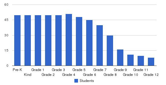 East Dayton Christian School Students by Grade