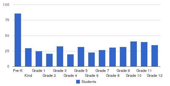 Gahanna Christian Academy Students by Grade
