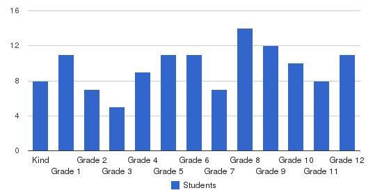Aldersgate Christian Academy Students by Grade