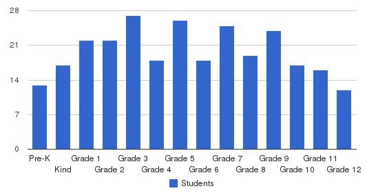 Heritage Christian School Students by Grade