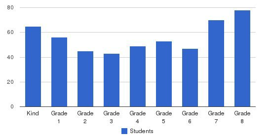 Foothill Christian School Students by Grade