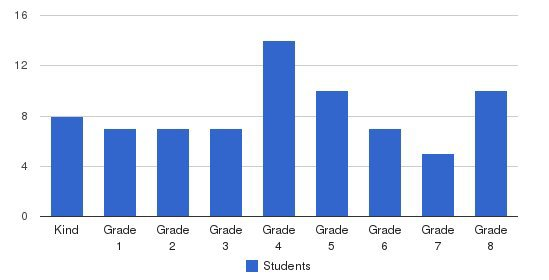 Foundations School Community Students by Grade