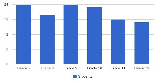Orange Christian Academy Students by Grade