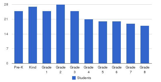 Mary Queen of Peace School Students by Grade