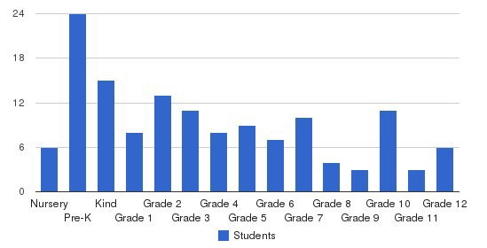 Pike Christian Academy Students by Grade