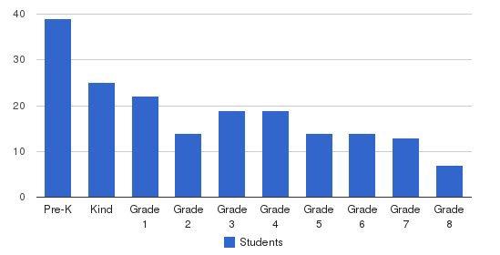 The Good Shepherd Catholic Montessori Students by Grade