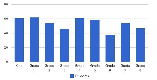 St. Ambrose School Students by Grade