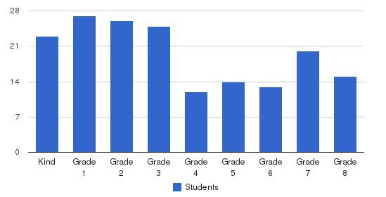 St Anthony Elementary School Students by Grade