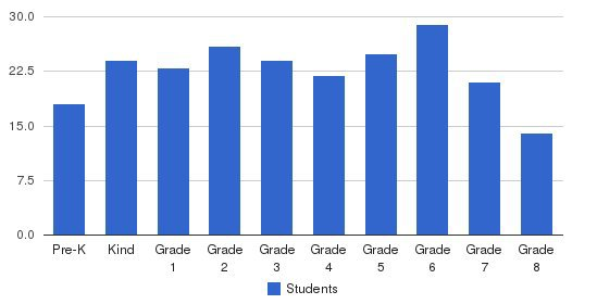 St. Boniface School Students by Grade