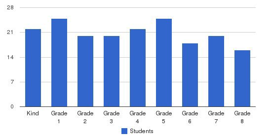 St. Dominic School Students by Grade