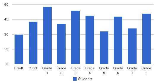 St Francis De Sales School Students by Grade