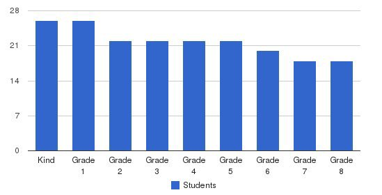 St. Francis School Students by Grade