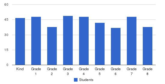 St James The Less School Students by Grade