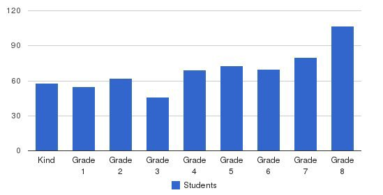 Saint James School (White Oak) Students by Grade