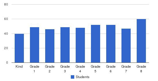 St Luke Catholic Elementary School Students by Grade