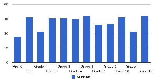 Sandusky Central Catholic School Students by Grade