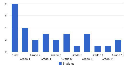 Skyline Christian School Students by Grade