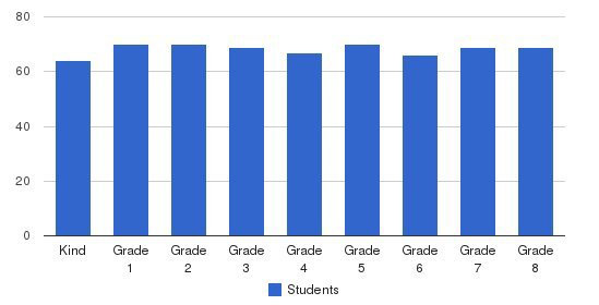 St Matthew School Students by Grade