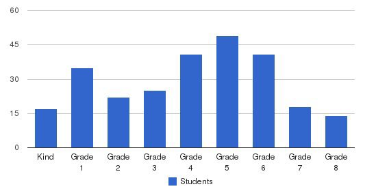 St Rose School Students by Grade