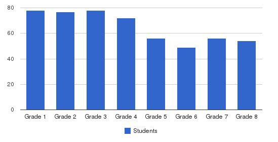 St. Susanna Elementary School Students by Grade