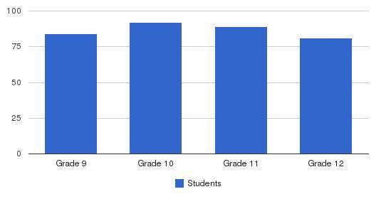 St. Thomas Aquinas High School Students by Grade