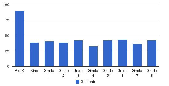 St. Ursula Villa School Students by Grade