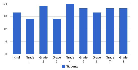 St. Vincent Ferrer School Students by Grade