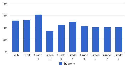 Urban Community School Students by Grade