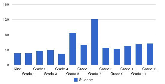 Glendale Adventist Academy Students by Grade