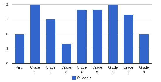 Westside Christian Academy Students by Grade