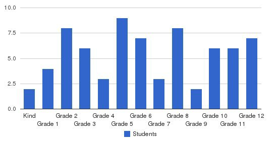 Zanesville Christian School Students by Grade