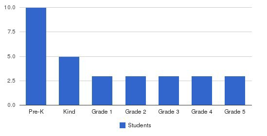 Gloria Dei Lutheran Elementary School Students by Grade
