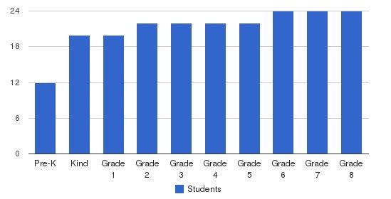 Golden Hills School Students by Grade