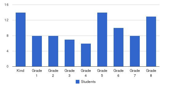 Good Shepherd Lutheran School Students by Grade