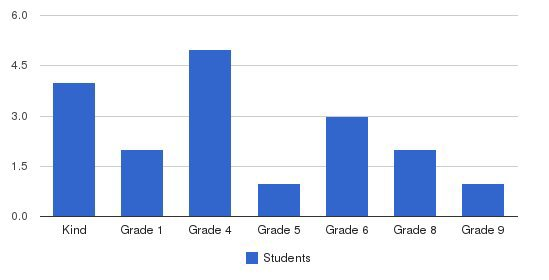 Bandon Pacific Christian School Students by Grade
