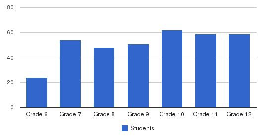 Blanchet School Students by Grade