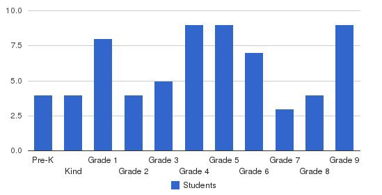 Central Valley Christian School Students by Grade