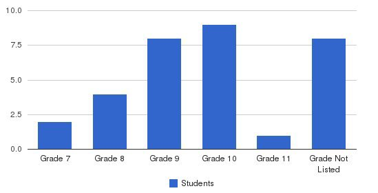 Rushton School Students by Grade