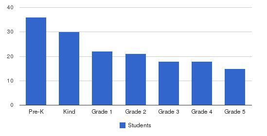 German International School  Students by Grade