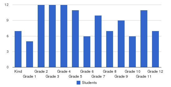Oak Hill School Students by Grade