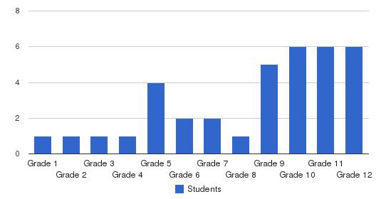 South Lane Christian School Students by Grade