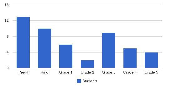 Mcminnville Montessori School Students by Grade