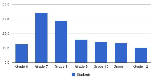 Northwest Academy Students by Grade